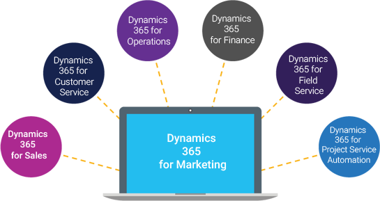 Microsoft Dynamics 365 - SourceEdge